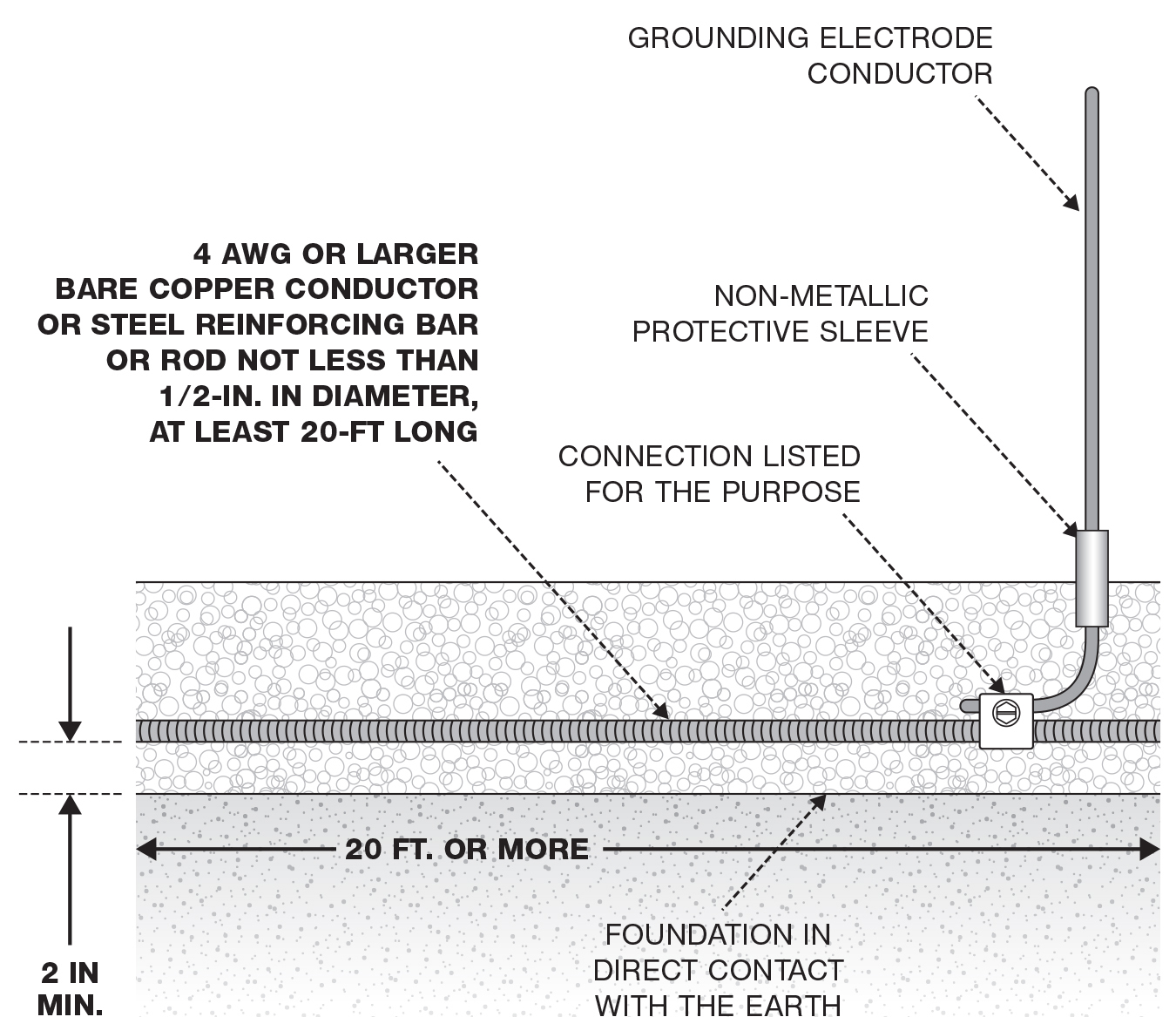 What Is The Purpose Of The Pvc Sleeve In Concrete Earthing