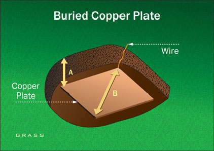 Buried Copper Plate