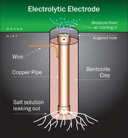 Electrolytic Electrode