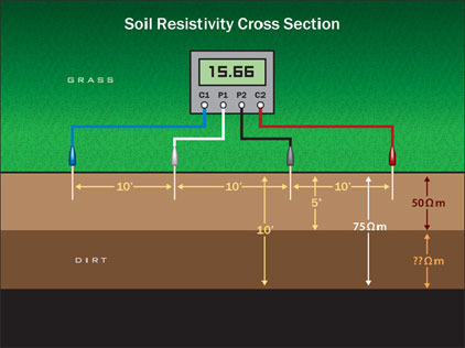 Soil Resistivity Cross Section