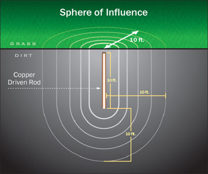 Sphere-of-Influence of an Earth Electrode