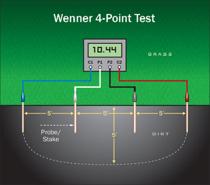 Conducting A Wenner 4 Point Soil Resistivity Test