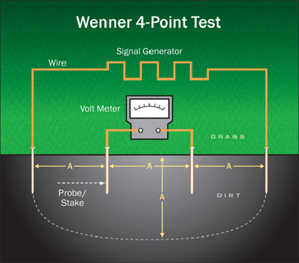 Wenner 4 Point Soil Resistivity Testing